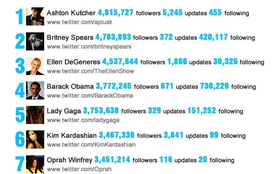 Dünyanın en çok takip edilen 25 Twitter kullanıcısı