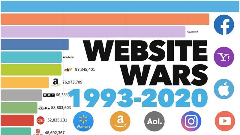 Most Popular Websites 1993 - 2020