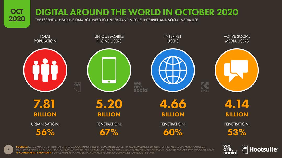 2020 Ekim ayı en çok ziyaret edilen siteler