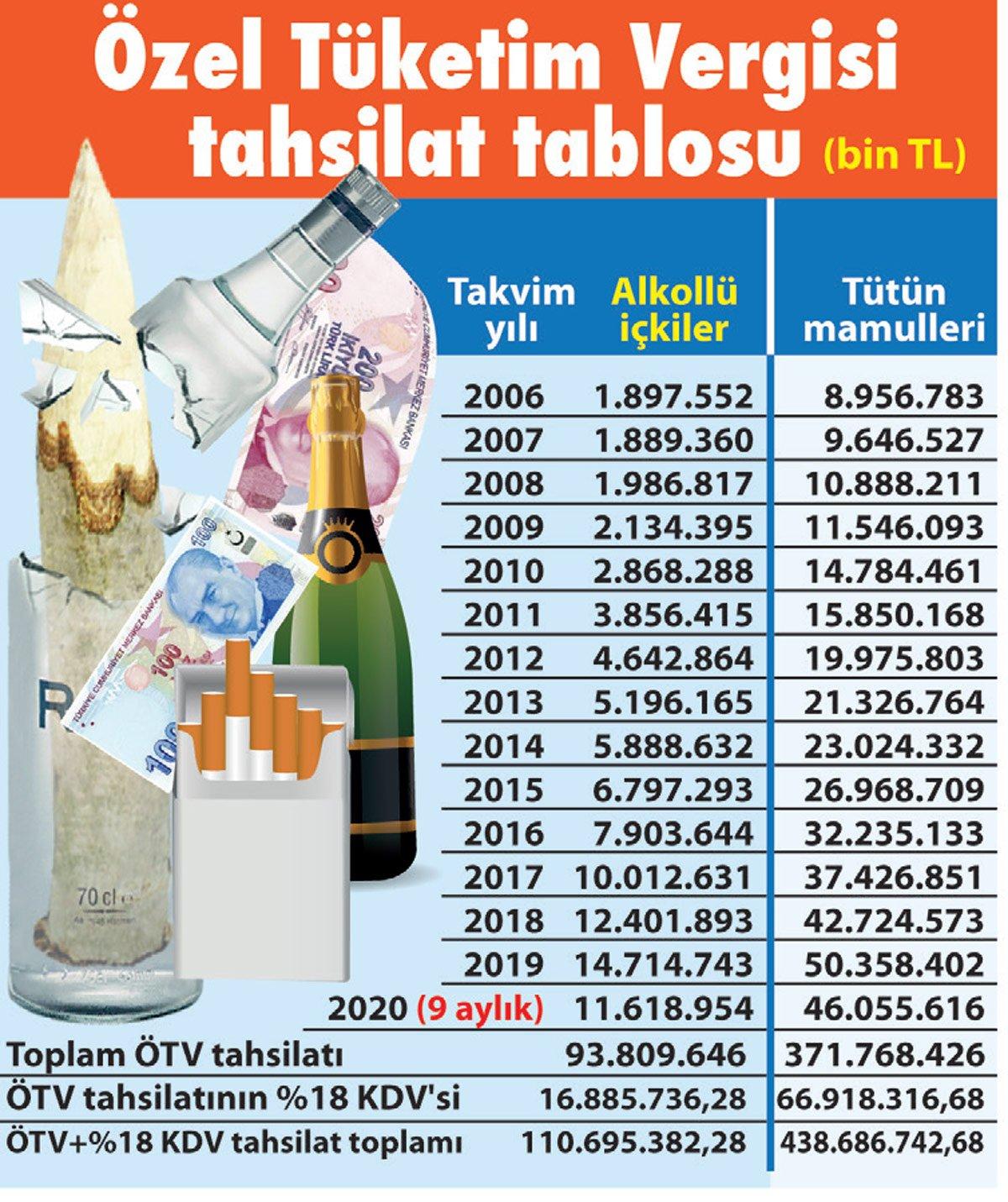 Alkol ve sigaradan alınan vergi