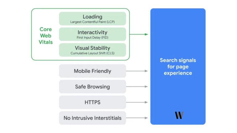 Google Arama'ya sayfa deneyimini getirme zamanı