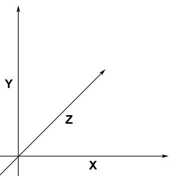 z ekseni grafik 1