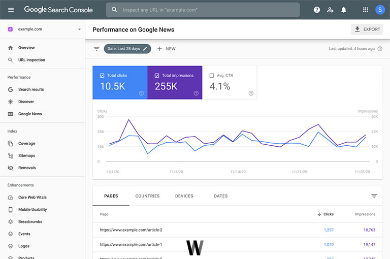 Google Haberler performans raporu
