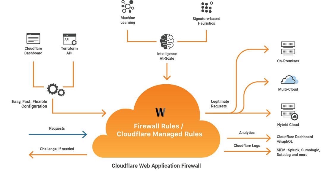 Cloudflare Firewall Nasıl Çalışır?