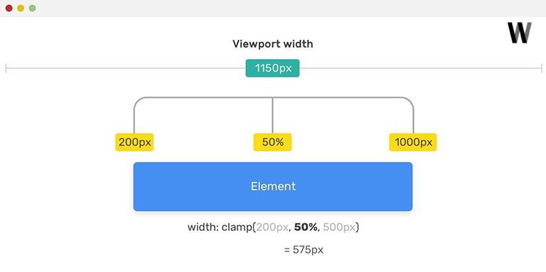 CSS clamp