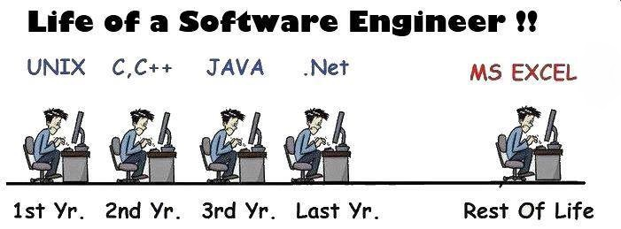 Evolution Of Software Engineer